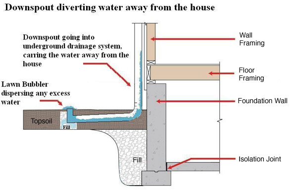 Help With Adding Gutter Drainage To An Existing System