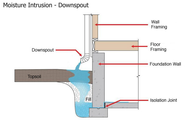 Short Downspout Diagram Lb